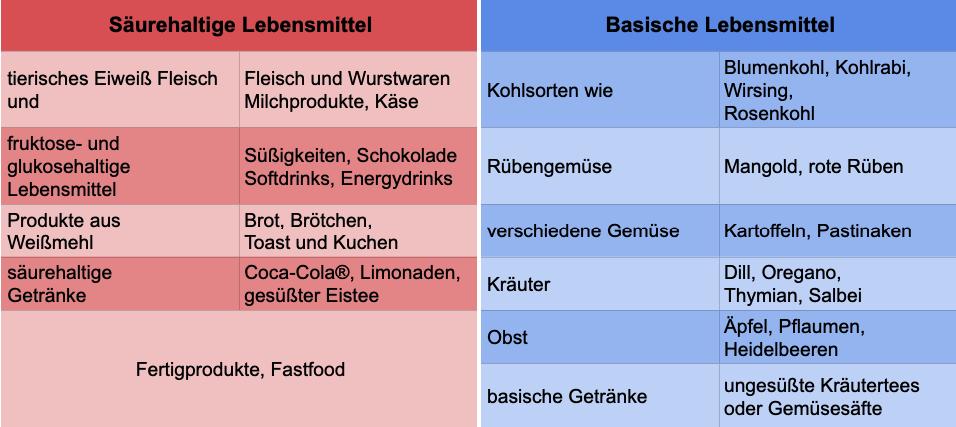 Tabelle saure und basische Lebensmittel - Heilpraktikerin Eike Seibert
